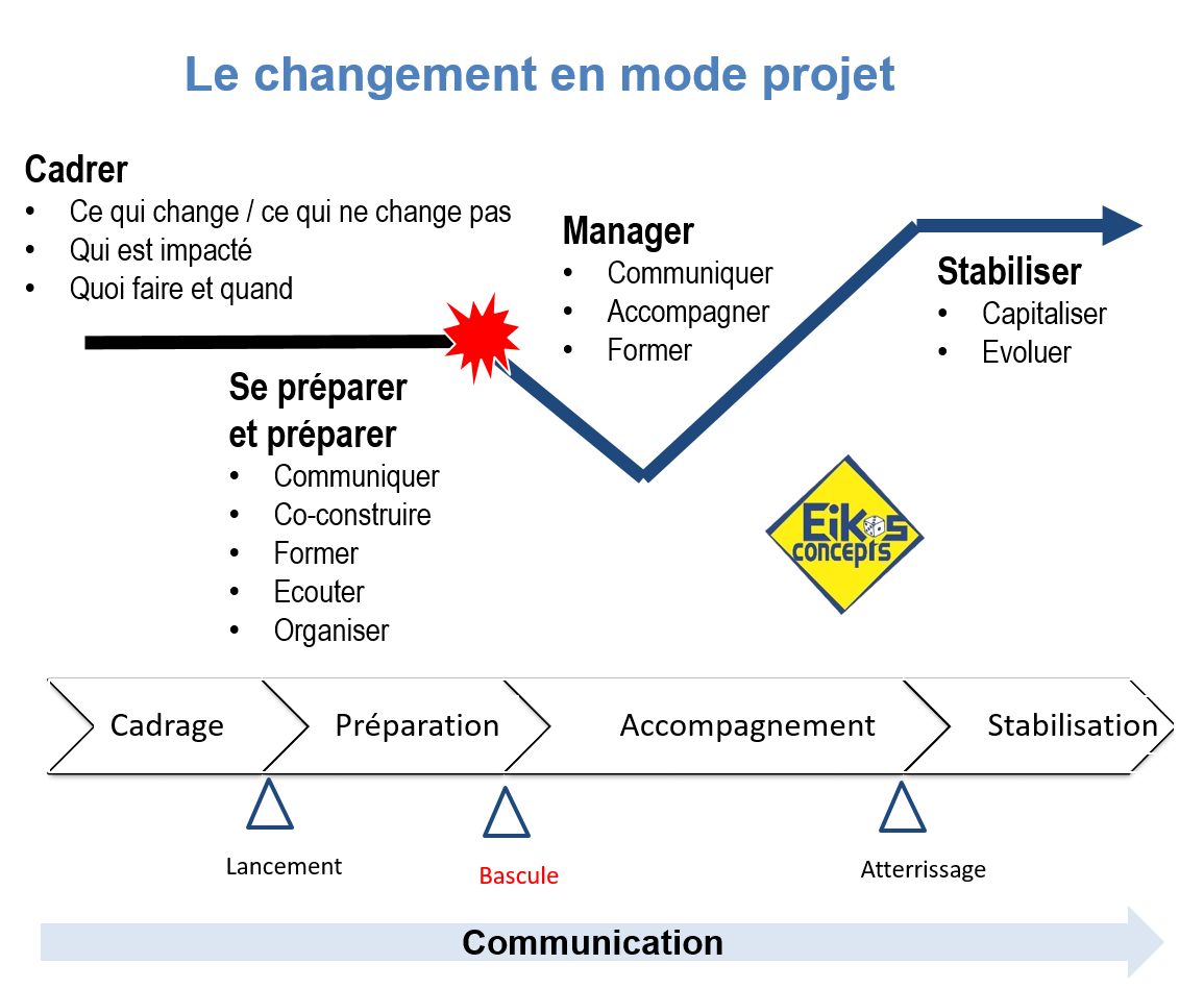 changement-en-mode-projet
